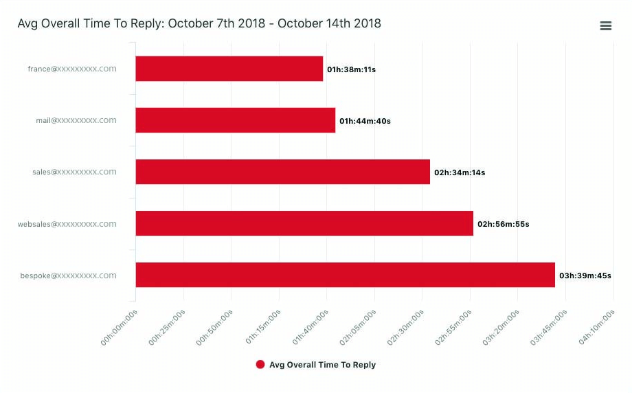 measure email reply times