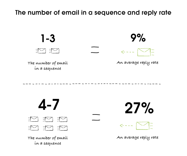 email reply times