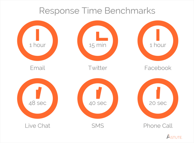 channel-response-time-benchmarks-graphic